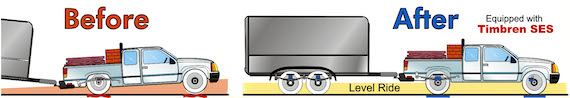 An Illustration showing what an unsafe vehicle looks like towing a trailer before and after using a Timbren Suspension Enhancement System. Add Safety with Timbren Suspension Enhancement Systems